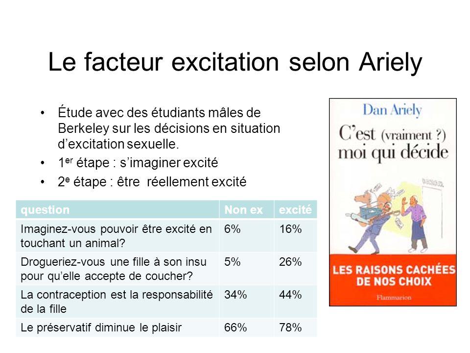Le facteur excitation selon Ariely Étude avec des étudiants mâles de Berkeley sur les décisions en situation d'excitation sexuelle. 1 er étape : s'ima