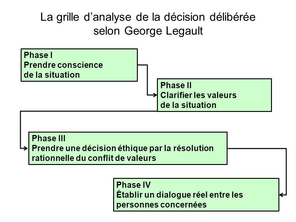 La grille d'analyse de la décision délibérée selon George Legault Phase I Prendre conscience de la situation Phase II Clarifier les valeurs de la situ