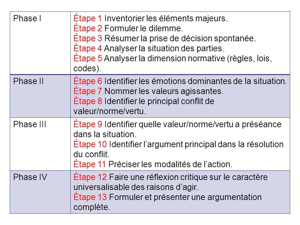 Phase IÉtape 1 Inventorier les éléments majeurs. Étape 2 Formuler le dilemme. Étape 3 Résumer la prise de décision spontanée. Étape 4 Analyser la situ