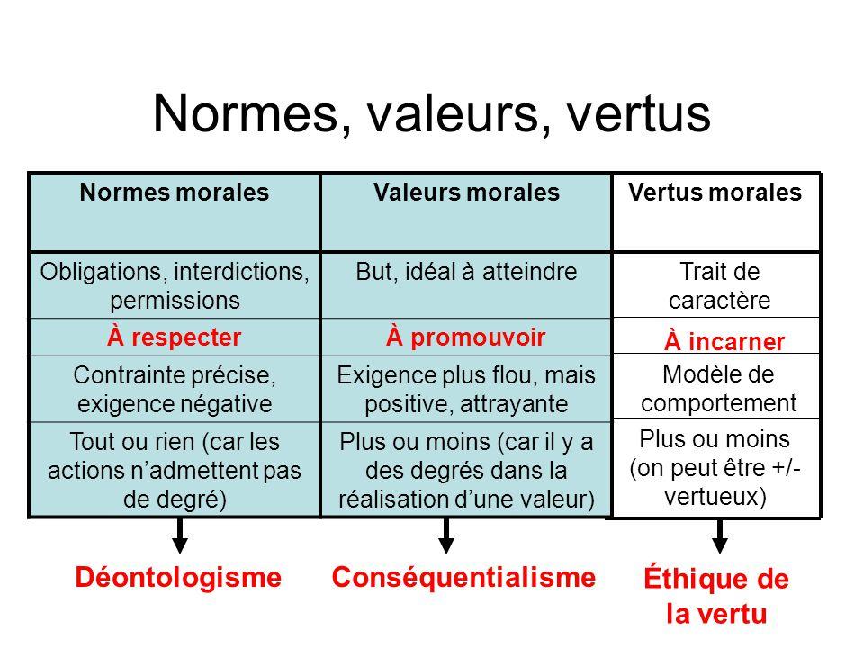 Normes, valeurs, vertus Normes moralesValeurs morales Obligations, interdictions, permissions But, idéal à atteindre À respecterÀ promouvoir Contraint