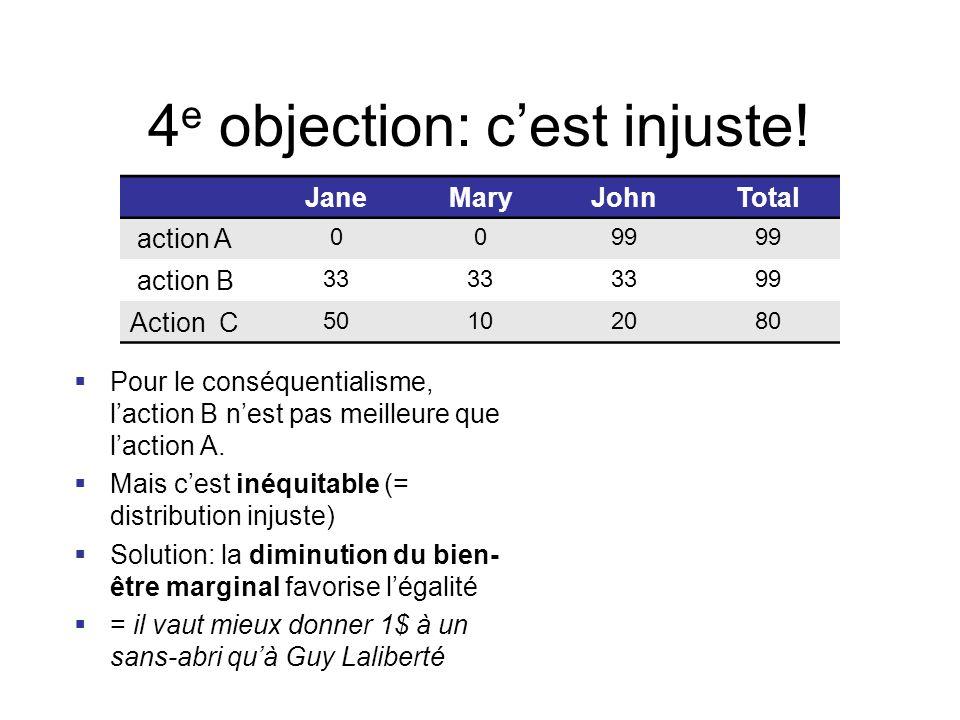 4 e objection: c'est injuste!  Pour le conséquentialisme, l'action B n'est pas meilleure que l'action A.  Mais c'est inéquitable (= distribution inj