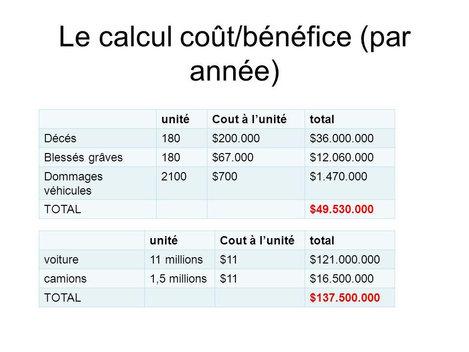 Le calcul coût/bénéfice (par année) unitéCout à l'unitétotal Décés180$200.000$36.000.000 Blessés grâves180$67.000$12.060.000 Dommages véhicules 2100$7