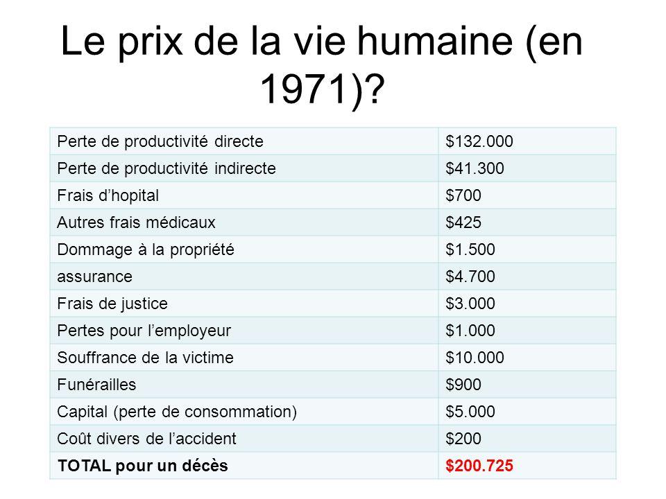 Le prix de la vie humaine (en 1971)? Perte de productivité directe$132.000 Perte de productivité indirecte$41.300 Frais d'hopital$700 Autres frais méd