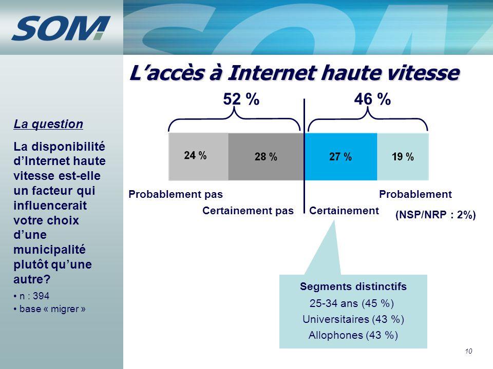 10 L'accès à Internet haute vitesse La question La disponibilité d'Internet haute vitesse est-elle un facteur qui influencerait votre choix d'une muni