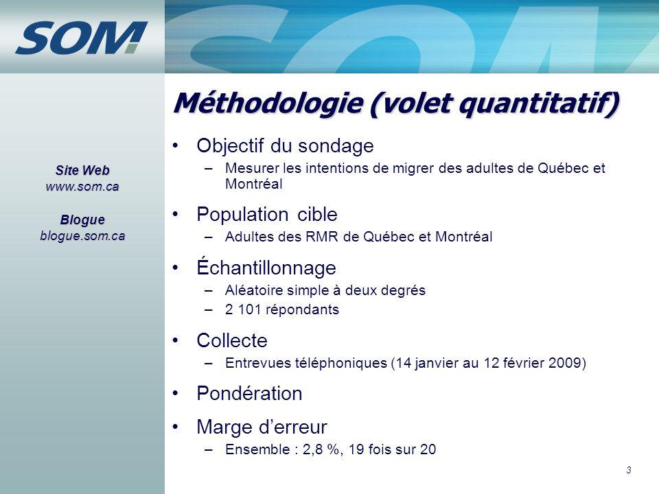 3 Méthodologie (volet quantitatif) Objectif du sondage –Mesurer les intentions de migrer des adultes de Québec et Montréal Population cible –Adultes d