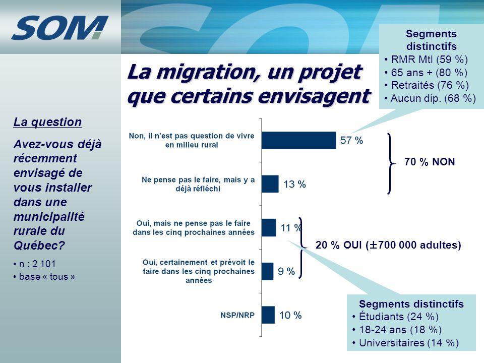 6 La migration, un projet que certains envisagent La question Avez-vous déjà récemment envisagé de vous installer dans une municipalité rurale du Québ