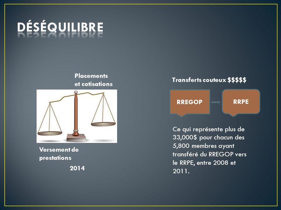 Versement de prestations Placements et cotisations 2014 Transferts couteux $$$$$ Ce qui représente plus de 33,000$ pour chacun des 5,800 membres ayant transféré du RREGOP vers le RRPE, entre 2008 et 2011.