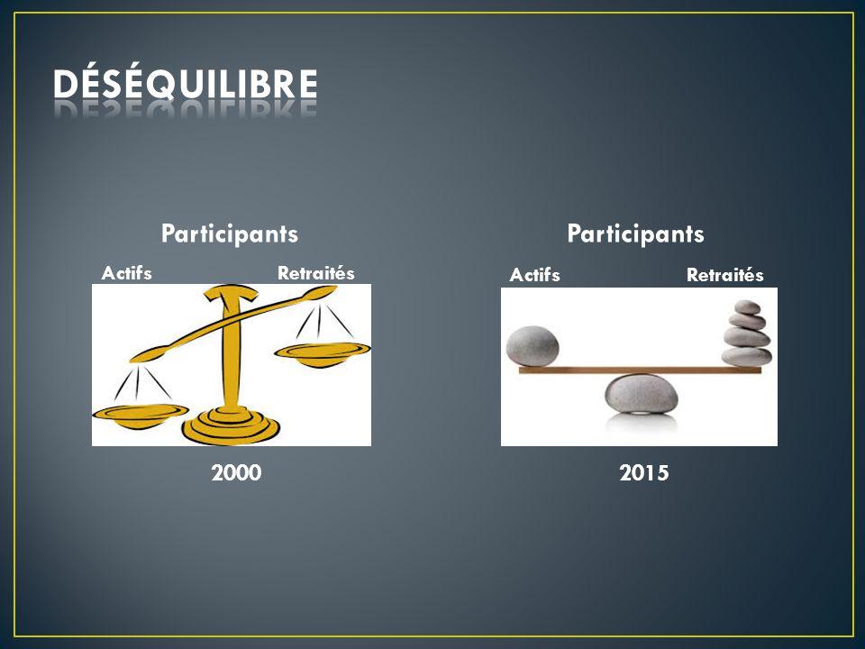 Actifs Retraités 2015 2000 ActifsRetraités Participants