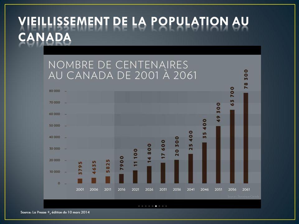 Source: La Presse +, édition du 10 mars 2014