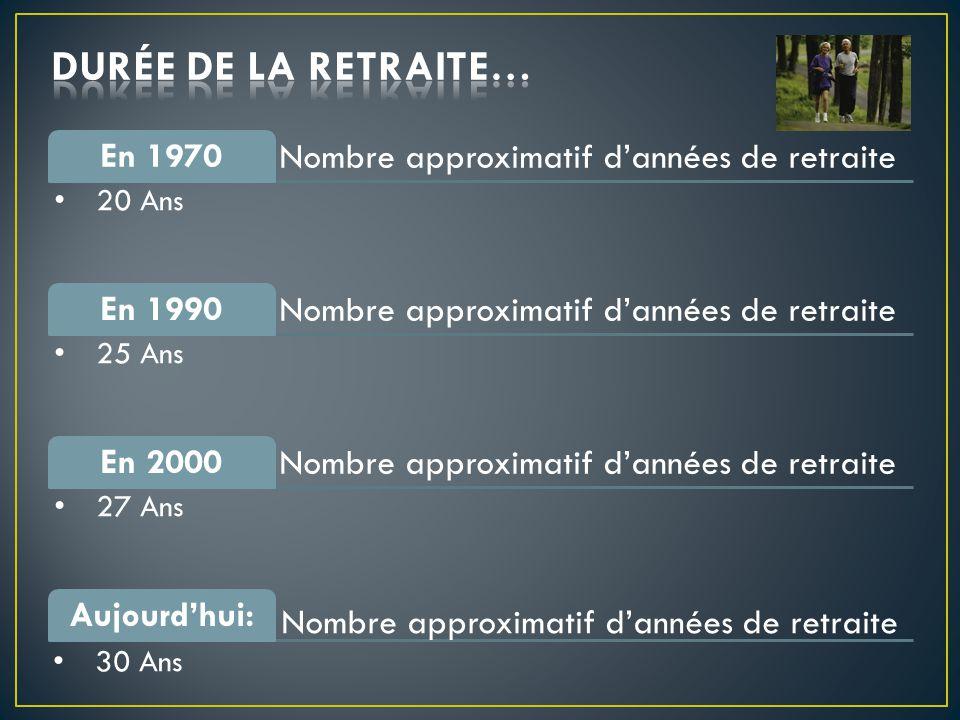 Nombre approximatif d'années de retraite En 1970 20 Ans Nombre approximatif d'années de retraite En 1990 25 Ans Nombre approximatif d'années de retraite En 2000 27 Ans Aujourd'hui: Nombre approximatif d'années de retraite 30 Ans