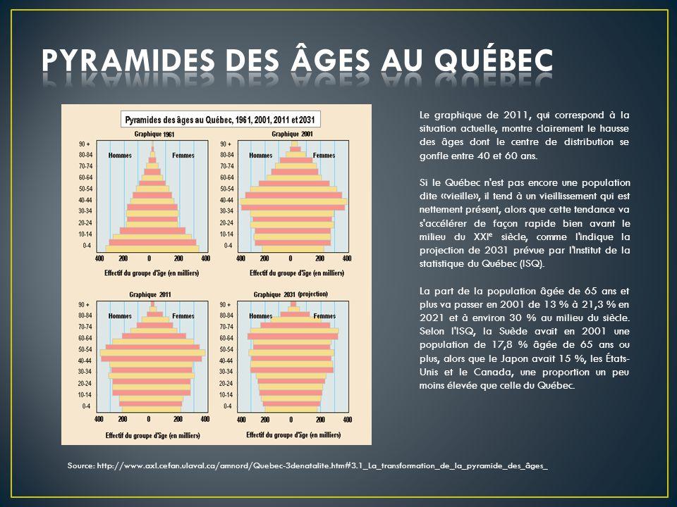 Source: http://www.axl.cefan.ulaval.ca/amnord/Quebec-3denatalite.htm#3.1_La_transformation_de_la_pyramide_des_âges_ Le graphique de 2011, qui correspond à la situation actuelle, montre clairement le hausse des âges dont le centre de distribution se gonfle entre 40 et 60 ans.
