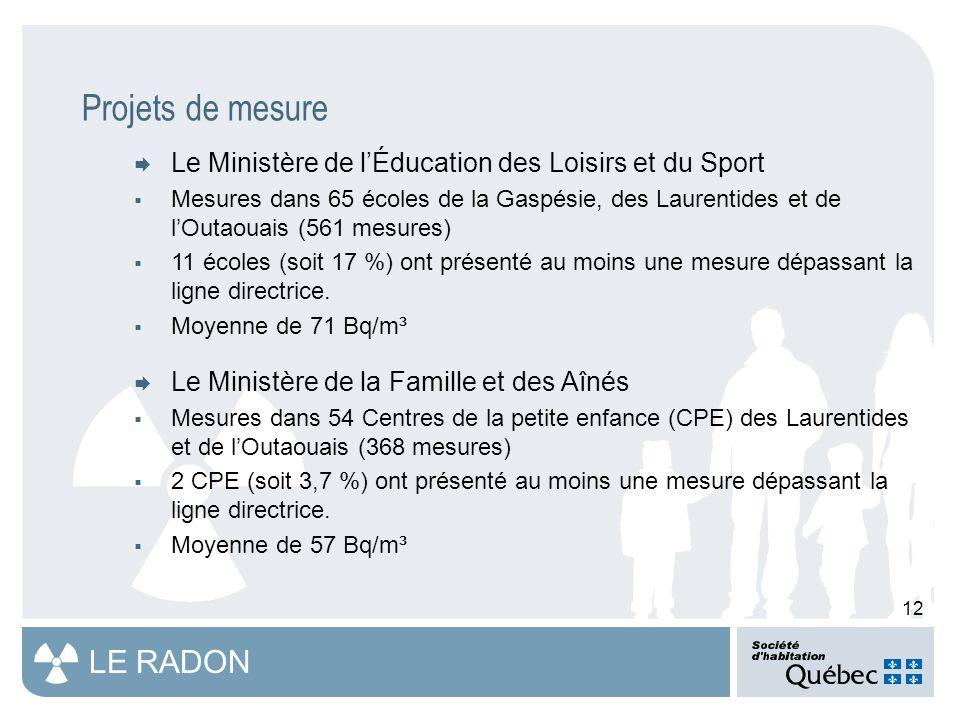 12 LE RADON Projets de mesure  Le Ministère de l'Éducation des Loisirs et du Sport  Mesures dans 65 écoles de la Gaspésie, des Laurentides et de l'Outaouais (561 mesures)  11 écoles (soit 17 %) ont présenté au moins une mesure dépassant la ligne directrice.