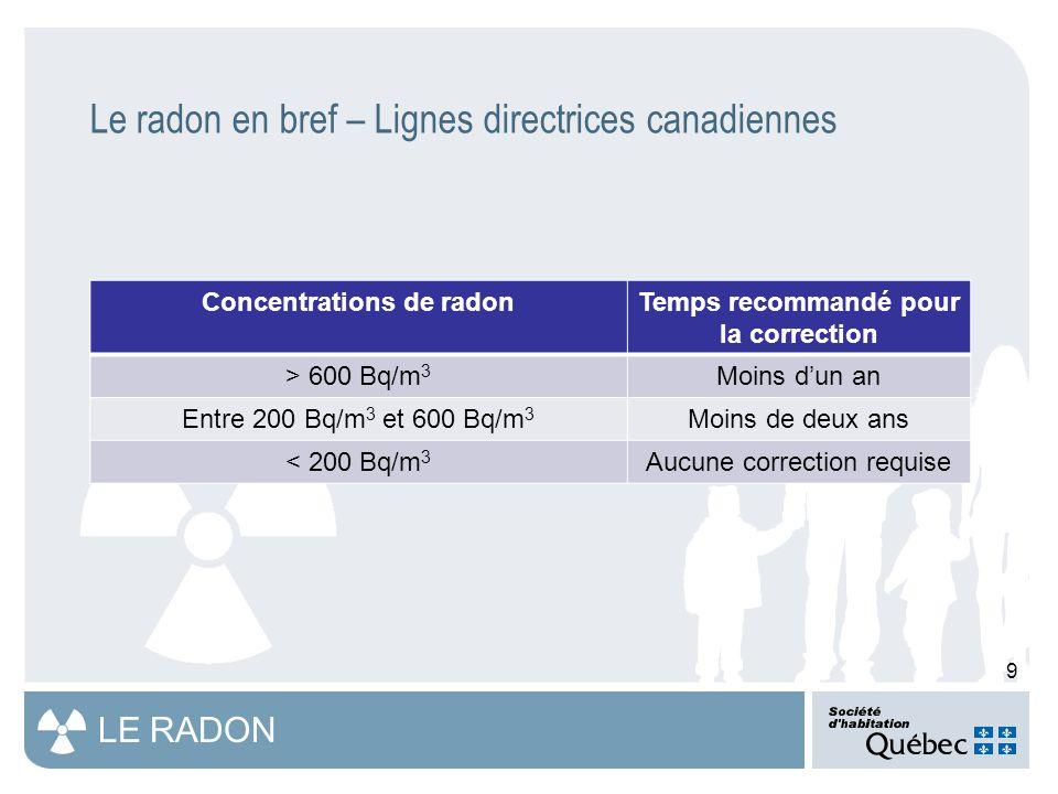 9 LE RADON Le radon en bref – Lignes directrices canadiennes Concentrations de radonTemps recommandé pour la correction > 600 Bq/m 3 Moins d'un an Entre 200 Bq/m 3 et 600 Bq/m 3 Moins de deux ans < 200 Bq/m 3 Aucune correction requise