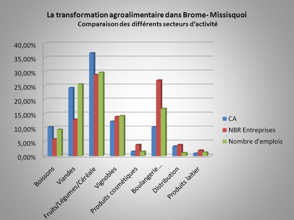Constat général - 1 A - les deux secteurs les plus importants sur le territoire: Fruits Légumes Céréales Viandes  Ils représentent plus de 61% du chiffre d'affaire global de la transformation (40 Mi)  Ils génèrent 55% des emplois (558)