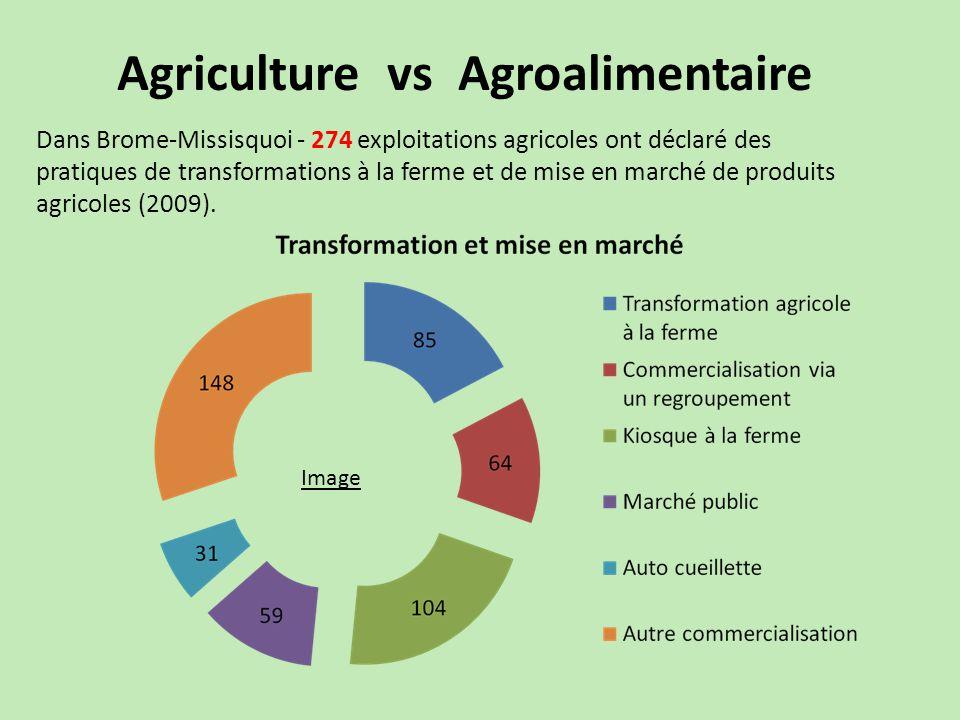 Agriculture vs Agroalimentaire Dans Brome-Missisquoi - 274 exploitations agricoles ont déclaré des pratiques de transformations à la ferme et de mise en marché de produits agricoles (2009).