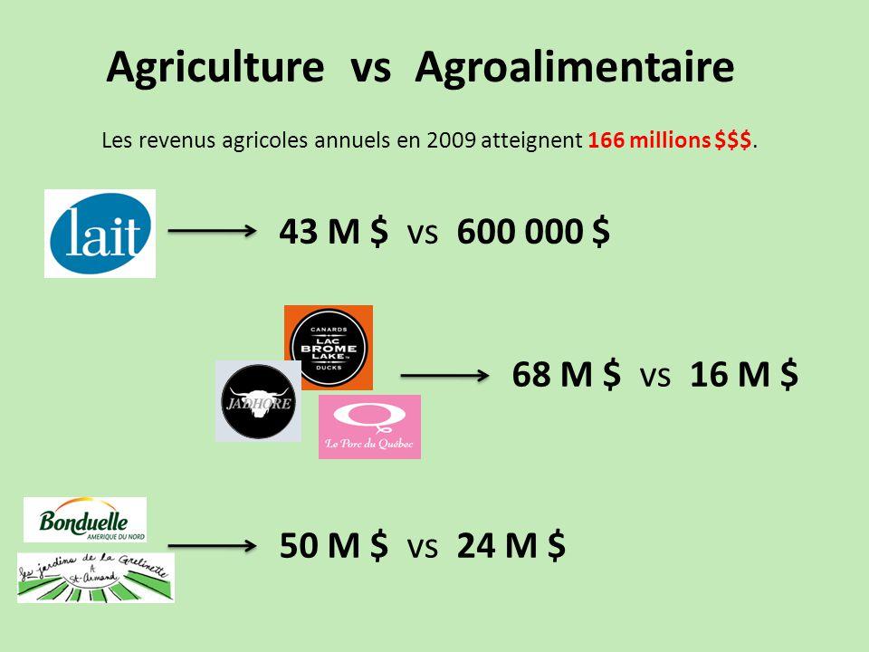 Les revenus agricoles annuels en 2009 atteignent 166 millions $$$.