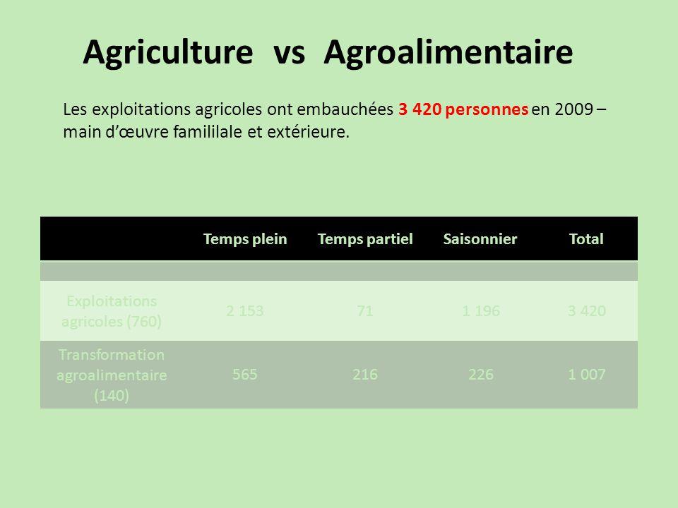 Agriculture vs Agroalimentaire Les exploitations agricoles ont embauchées 3 420 personnes en 2009 – main d'œuvre famililale et extérieure.