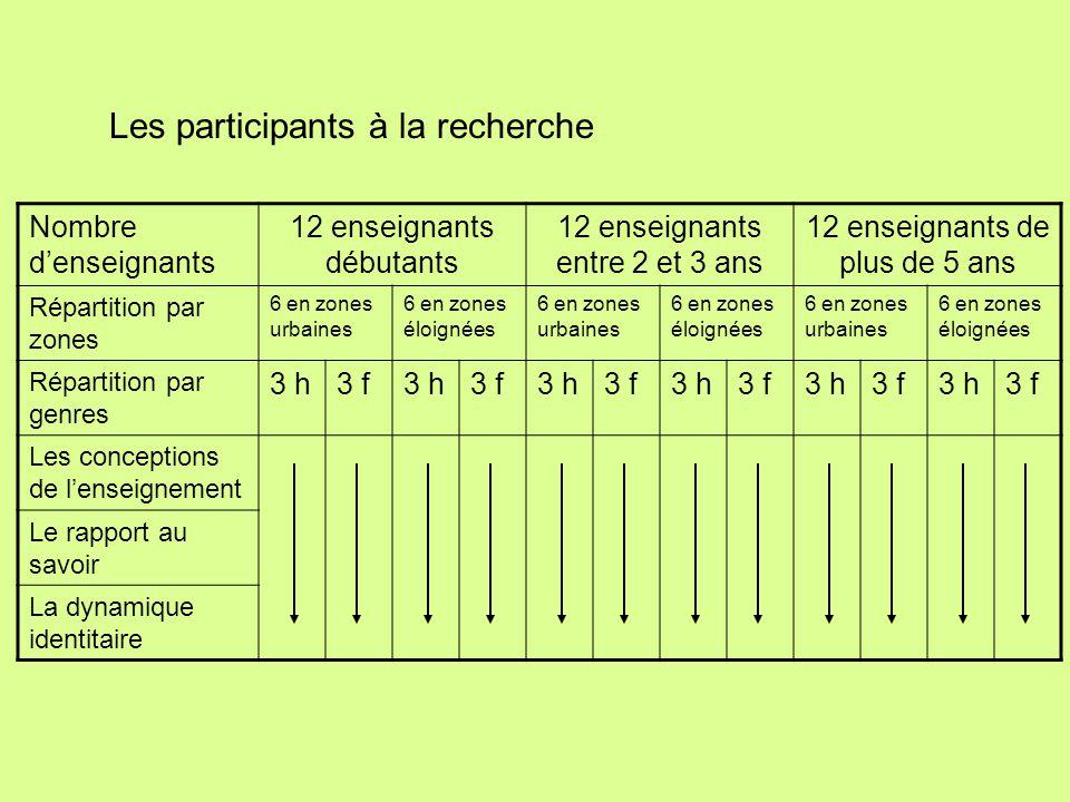 Nombre d'enseignants 12 enseignants débutants 12 enseignants entre 2 et 3 ans 12 enseignants de plus de 5 ans Répartition par zones 6 en zones urbaines 6 en zones éloignées 6 en zones urbaines 6 en zones éloignées 6 en zones urbaines 6 en zones éloignées Répartition par genres 3 h3 f3 h3 f3 h3 f3 h3 f3 h3 f3 h3 f Les conceptions de l'enseignement Le rapport au savoir La dynamique identitaire Les participants à la recherche