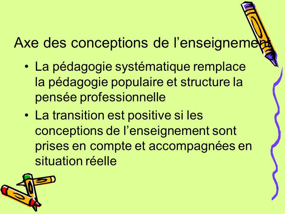 Axe des conceptions de l'enseignement La pédagogie systématique remplace la pédagogie populaire et structure la pensée professionnelle La transition est positive si les conceptions de l'enseignement sont prises en compte et accompagnées en situation réelle