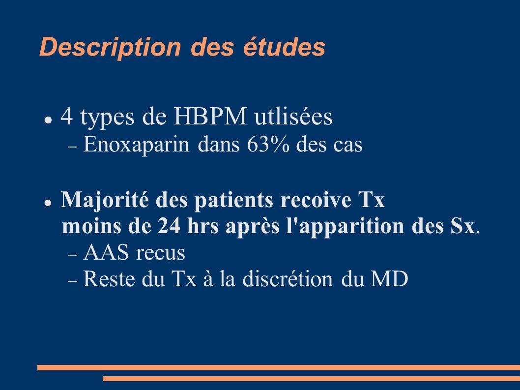 Description des études 4 types de HBPM utlisées  Enoxaparin dans 63% des cas Majorité des patients recoive Tx moins de 24 hrs après l apparition des Sx.