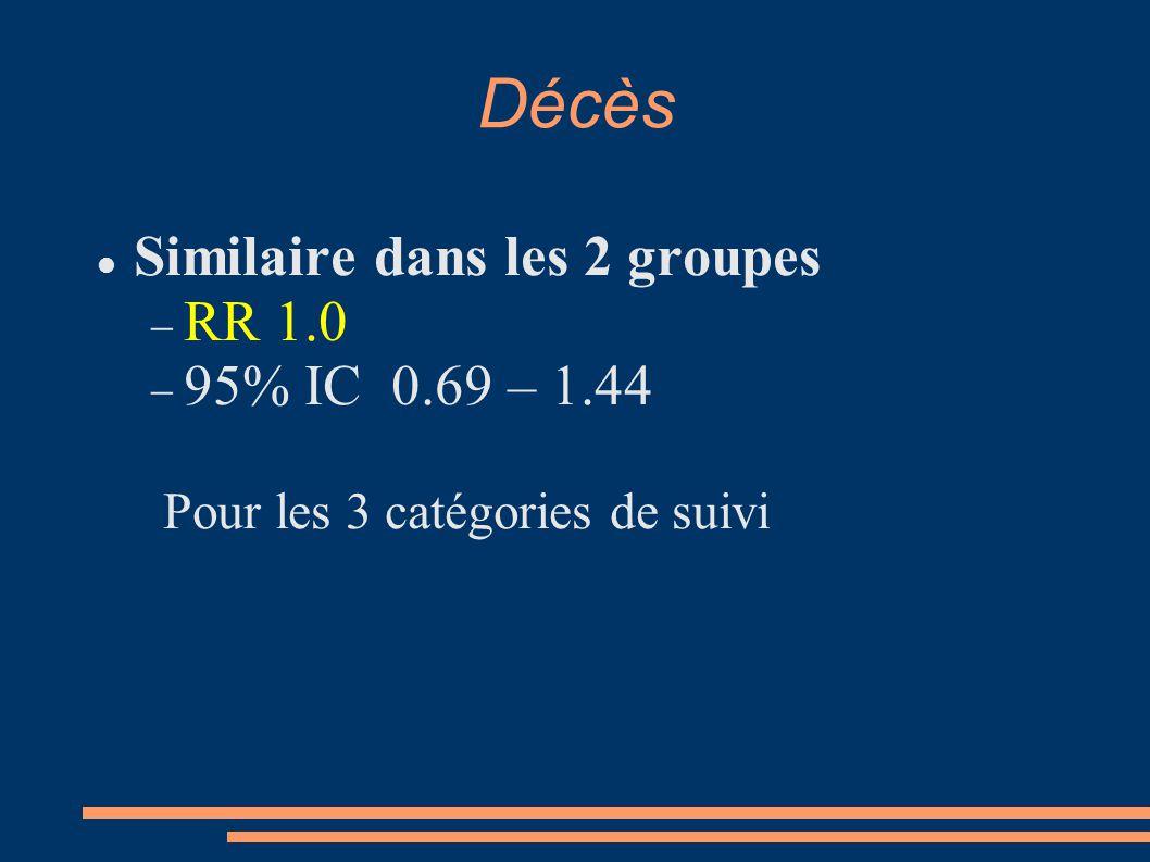 Décès Similaire dans les 2 groupes  RR 1.0  95% IC 0.69 – 1.44 Pour les 3 catégories de suivi