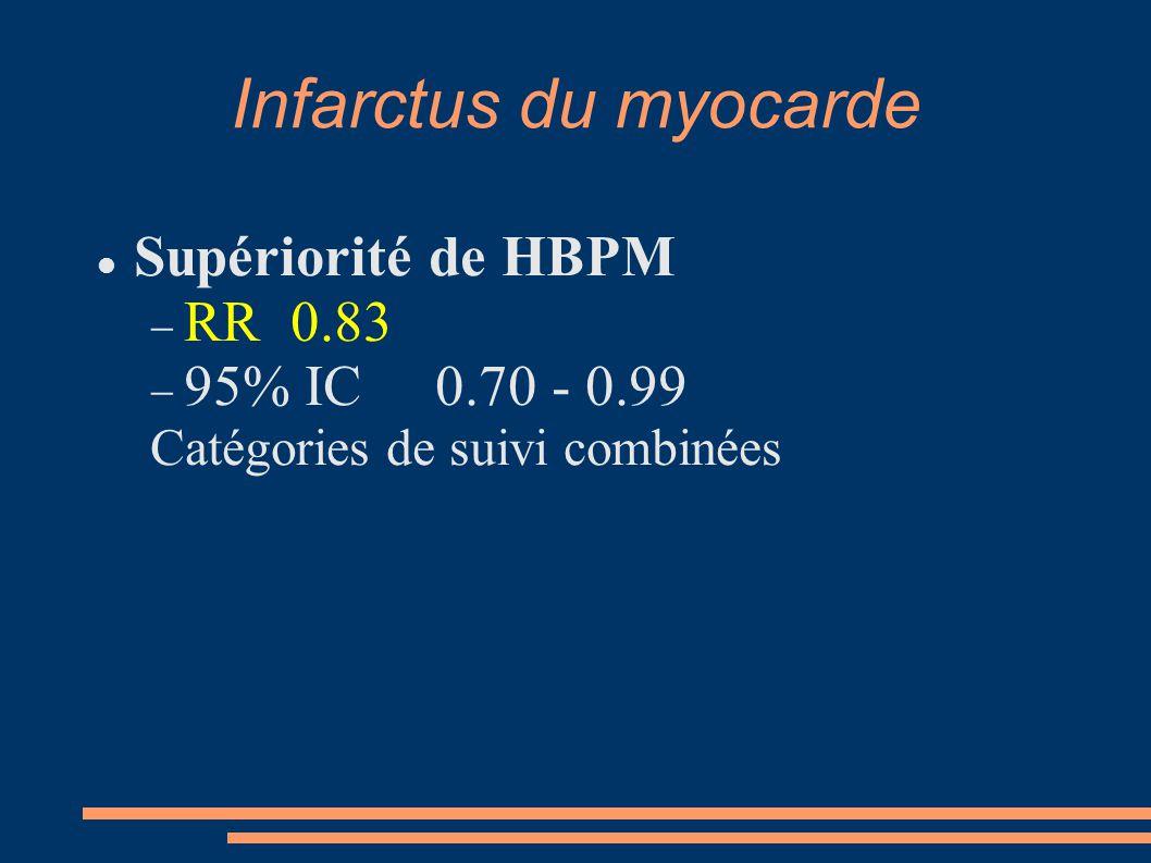 Infarctus du myocarde Supériorité de HBPM  RR 0.83  95% IC 0.70 - 0.99 Catégories de suivi combinées