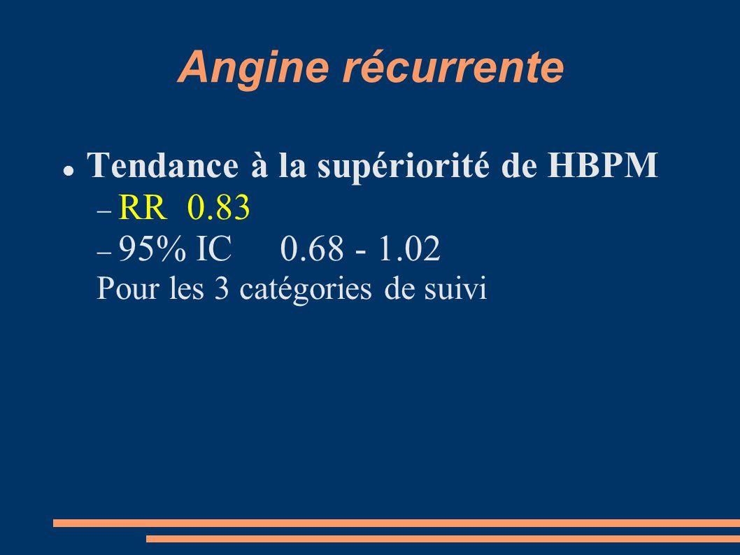 Angine récurrente Tendance à la supériorité de HBPM  RR 0.83  95% IC 0.68 - 1.02 Pour les 3 catégories de suivi