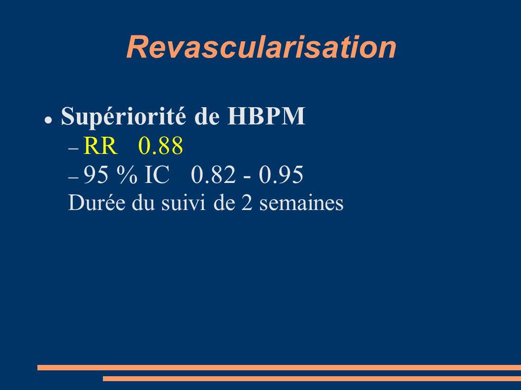 Revascularisation Supériorité de HBPM  RR 0.88  95 % IC 0.82 - 0.95 Durée du suivi de 2 semaines