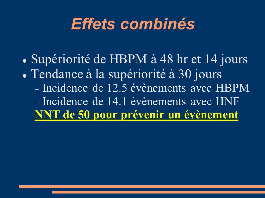 Effets combinés Supériorité de HBPM à 48 hr et 14 jours Tendance à la supériorité à 30 jours  Incidence de 12.5 évènements avec HBPM  Incidence de 14.1 évènements avec HNF NNT de 50 pour prévenir un évènement