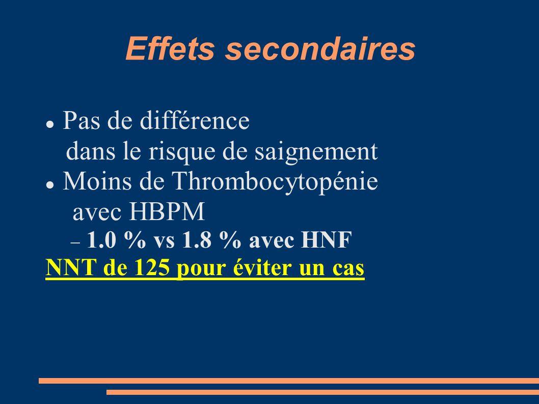 Effets secondaires Pas de différence dans le risque de saignement Moins de Thrombocytopénie avec HBPM  1.0 % vs 1.8 % avec HNF NNT de 125 pour éviter un cas