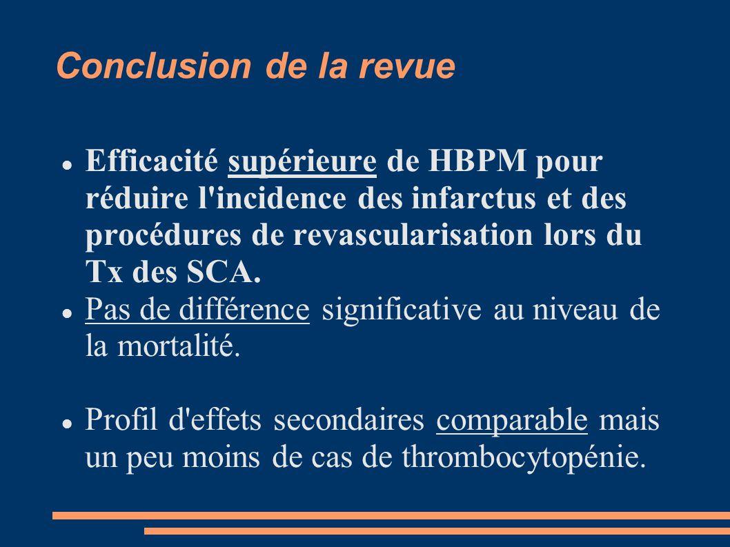 Conclusion de la revue Efficacité supérieure de HBPM pour réduire l incidence des infarctus et des procédures de revascularisation lors du Tx des SCA.