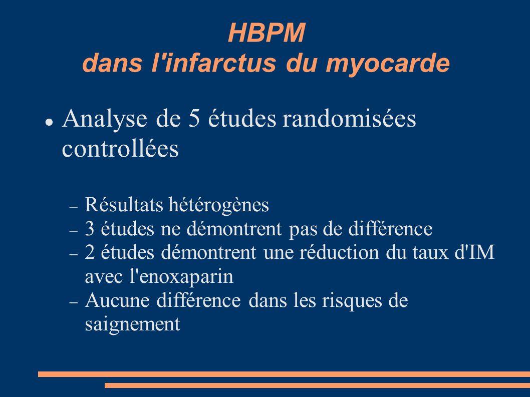 HBPM dans l infarctus du myocarde Analyse de 5 études randomisées controllées  Résultats hétérogènes  3 études ne démontrent pas de différence  2 études démontrent une réduction du taux d IM avec l enoxaparin  Aucune différence dans les risques de saignement
