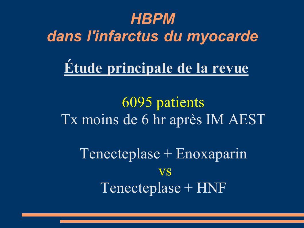 HBPM dans l infarctus du myocarde Étude principale de la revue 6095 patients Tx moins de 6 hr après IM AEST Tenecteplase + Enoxaparin vs Tenecteplase + HNF