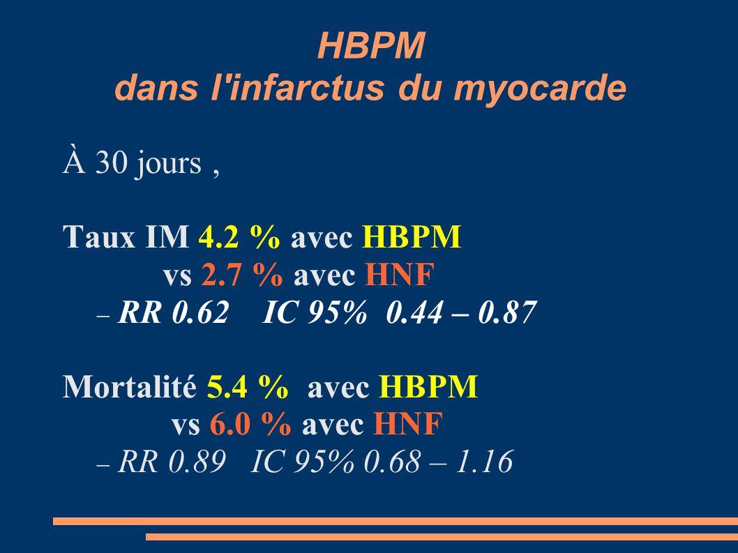 HBPM dans l infarctus du myocarde À 30 jours, Taux IM 4.2 % avec HBPM vs 2.7 % avec HNF  RR 0.62 IC 95% 0.44 – 0.87 Mortalité 5.4 % avec HBPM vs 6.0 % avec HNF  RR 0.89 IC 95% 0.68 – 1.16
