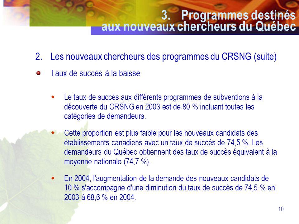 10 2.Les nouveaux chercheurs des programmes du CRSNG (suite) Taux de succès à la baisse  Le taux de succès aux différents programmes de subventions à la découverte du CRSNG en 2003 est de 80 % incluant toutes les catégories de demandeurs.