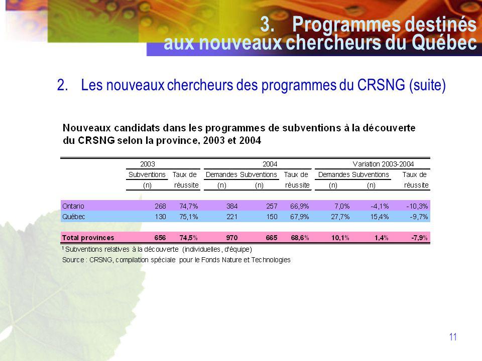 11 2.Les nouveaux chercheurs des programmes du CRSNG (suite) 3.Programmes destinés aux nouveaux chercheurs du Québec