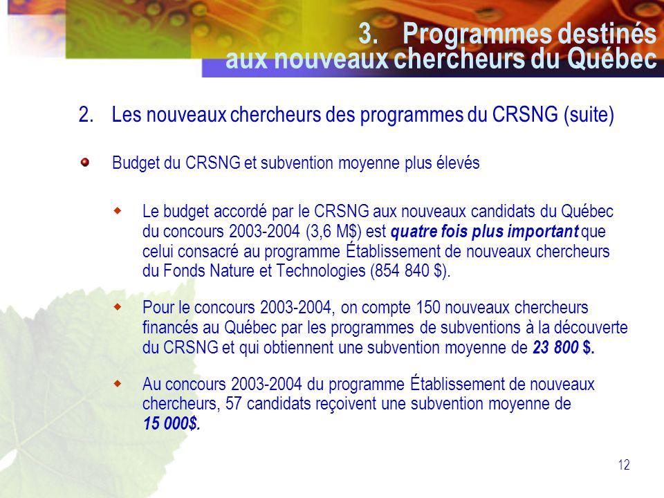 12 2.Les nouveaux chercheurs des programmes du CRSNG (suite) Budget du CRSNG et subvention moyenne plus élevés  Le budget accordé par le CRSNG aux nouveaux candidats du Québec du concours 2003-2004 (3,6 M$) est quatre fois plus important que celui consacré au programme Établissement de nouveaux chercheurs du Fonds Nature et Technologies (854 840 $).