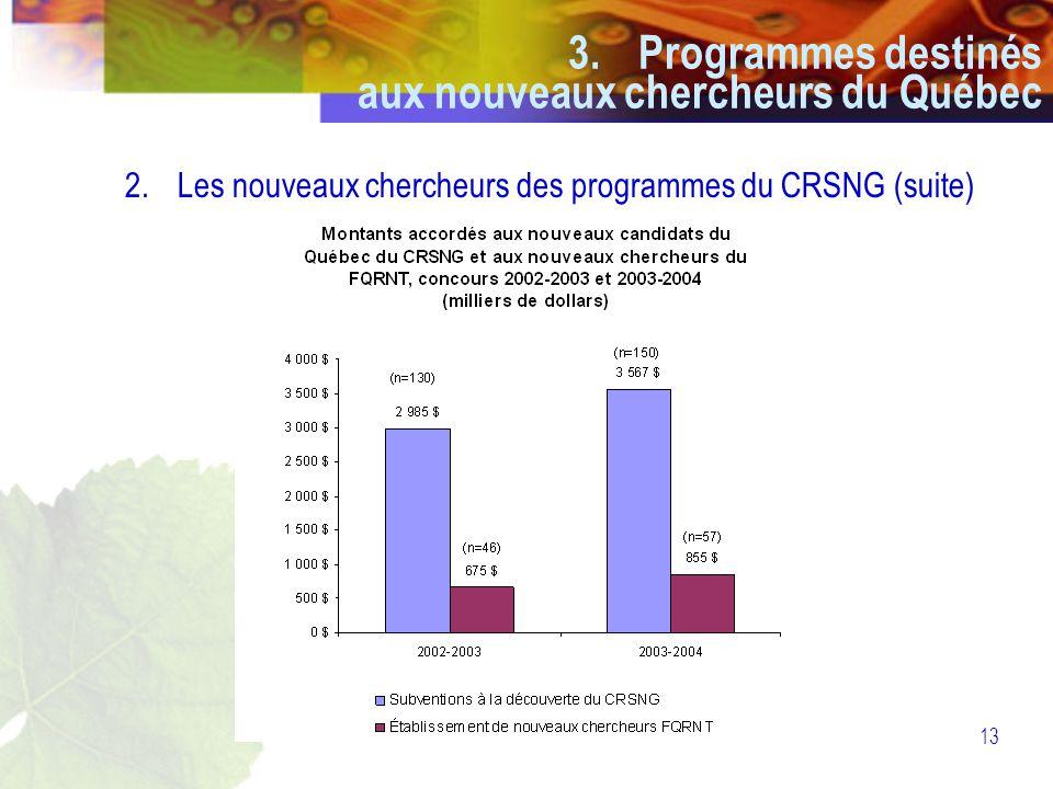 13 2.Les nouveaux chercheurs des programmes du CRSNG (suite) 3.Programmes destinés aux nouveaux chercheurs du Québec