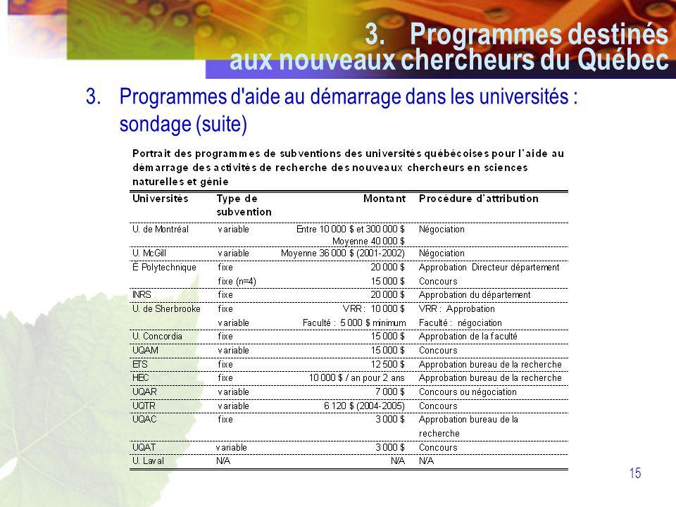 15 3.Programmes d aide au démarrage dans les universités : sondage (suite) 3.Programmes destinés aux nouveaux chercheurs du Québec