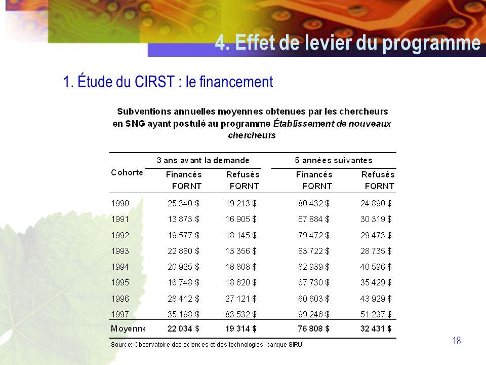 18 4. Effet de levier du programme 1. Étude du CIRST : le financement
