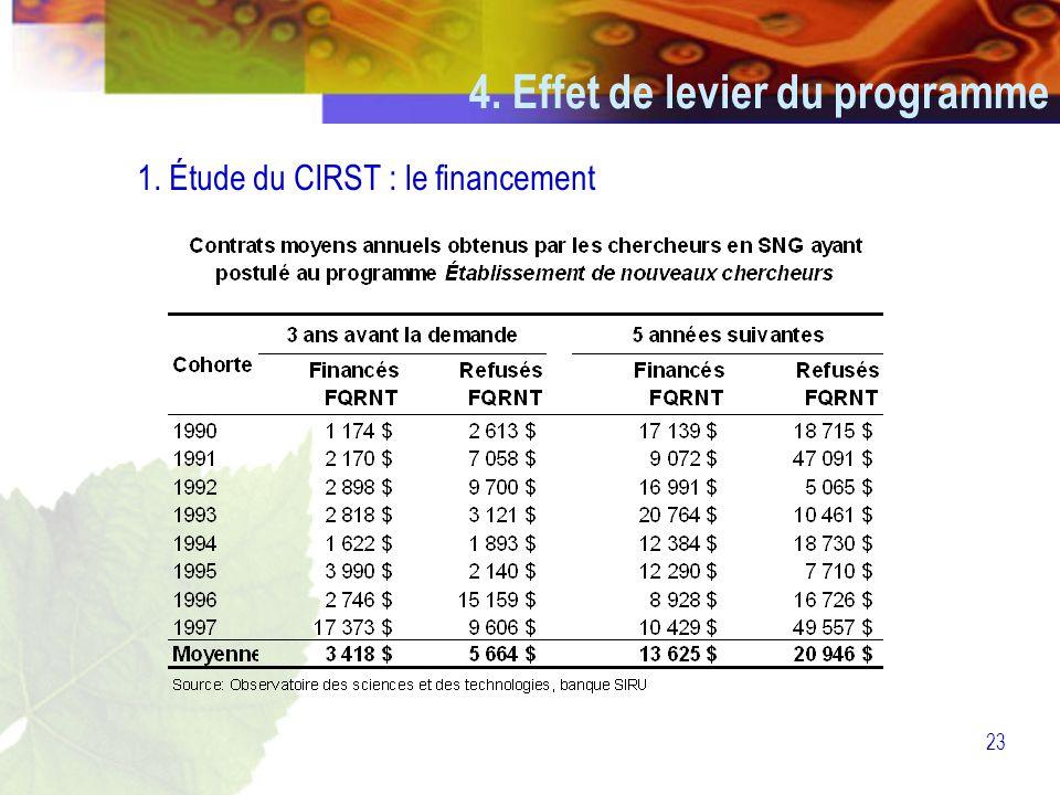 23 4. Effet de levier du programme 1. Étude du CIRST : le financement
