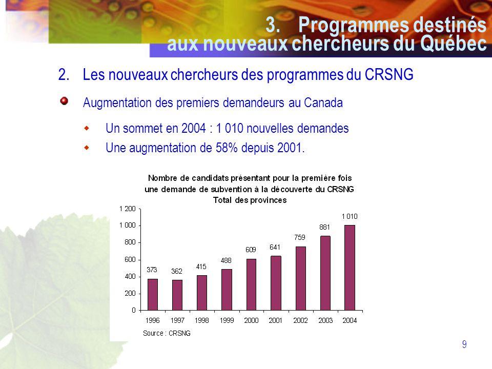 9 2.Les nouveaux chercheurs des programmes du CRSNG Augmentation des premiers demandeurs au Canada  Un sommet en 2004 : 1 010 nouvelles demandes  Une augmentation de 58% depuis 2001.