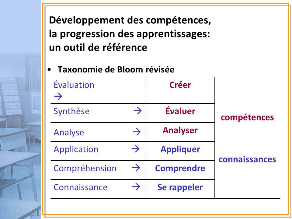 Taxonomie de Bloom révisée Développement des compétences, la progression des apprentissages: un outil de référence Évaluation  Créer compétences conn