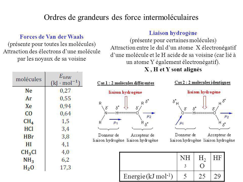 Ordres de grandeurs des force intermoléculaires Forces de Van der Waals (présente pour toutes les molécules) Attraction des électrons d'une molécule p