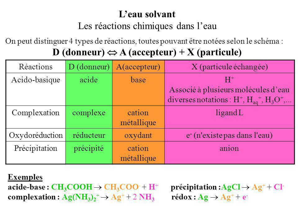 On peut distinguer 4 types de réactions, toutes pouvant être notées selon le schéma : D (donneur)  A (accepteur) + X (particule) L'eau solvant Les ré
