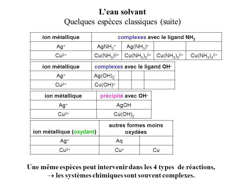 L'eau solvant Quelques espèces classiques (suite) ion métalliqueprécipité avec OH - Ag + AgOH Cu 2+ Cu(OH) 2 ion métalliquecomplexes avec le ligand NH