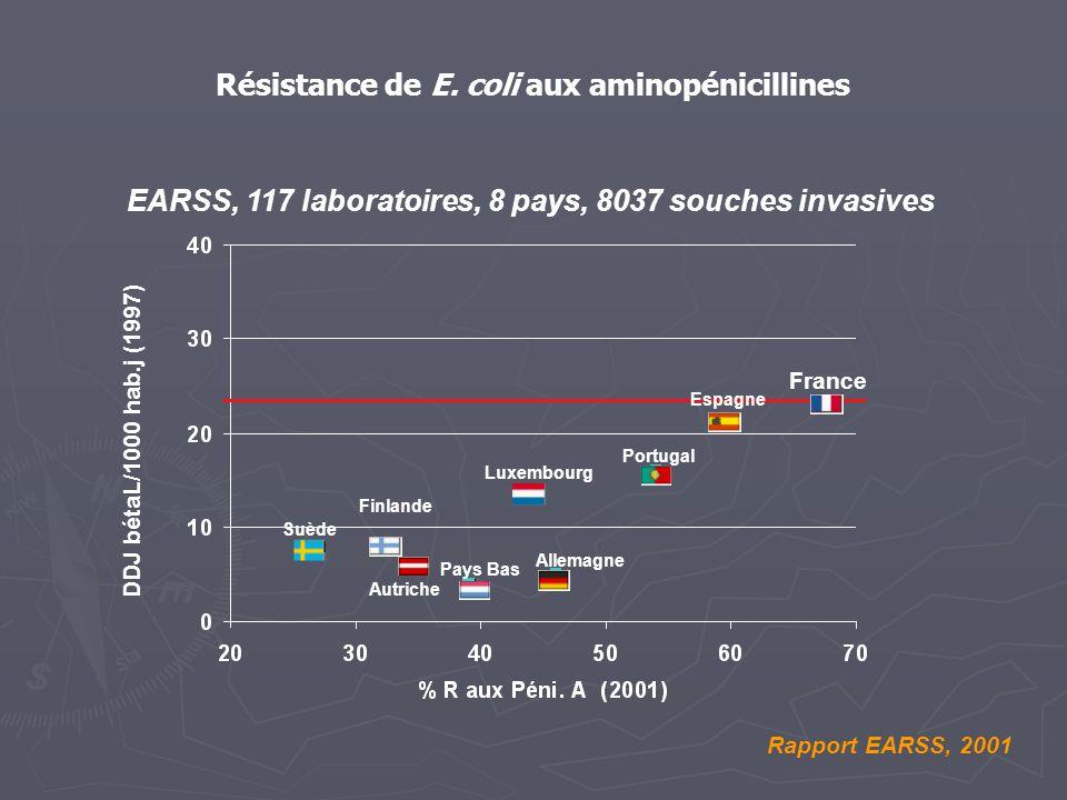 EARSS, 117 laboratoires, 8 pays, 8037 souches invasives Rapport EARSS, 2001 France Résistance de E. coli aux aminopénicillines DDJ bétaL/1000 hab.j (1