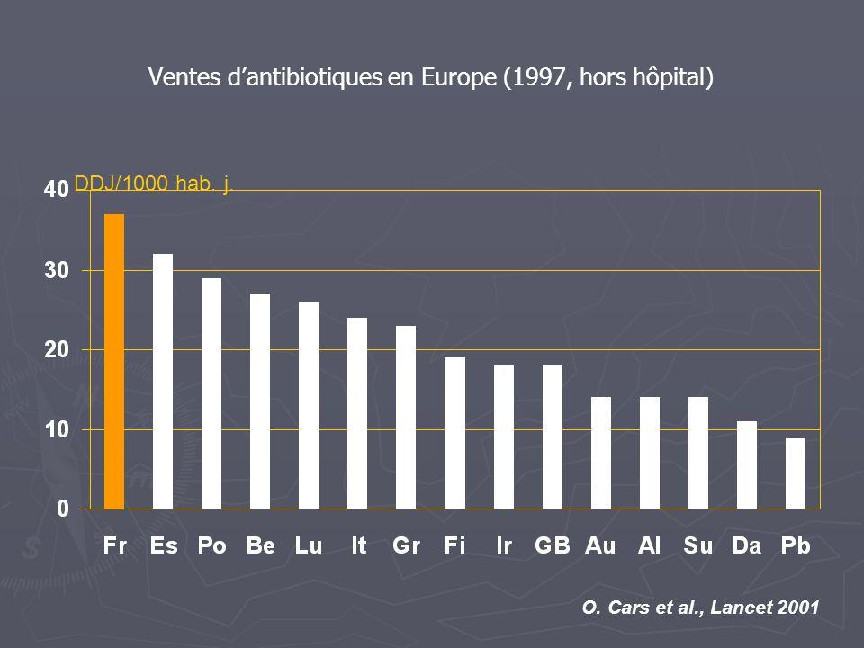 DDJ/1000 hab. j. O. Cars et al., Lancet 2001 Ventes d'antibiotiques en Europe (1997, hors hôpital)