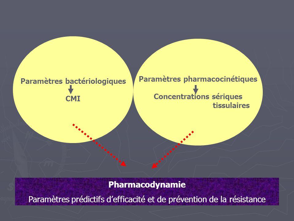 Paramètres bactériologiques CMI Paramètres pharmacocinétiques Concentrations sériques tissulaires Pharmacodynamie Paramètres prédictifs d'efficacité e