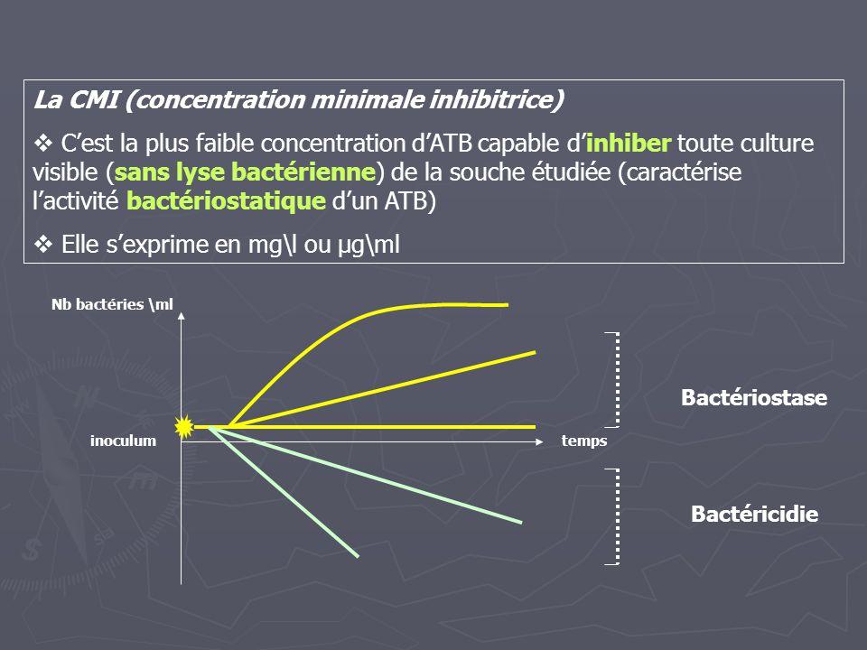 La CMI (concentration minimale inhibitrice)  C'est la plus faible concentration d'ATB capable d'inhiber toute culture visible (sans lyse bactérienne)